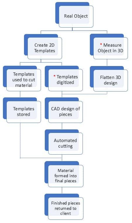 How to Digitize Templates and Patterns With a Camera 1